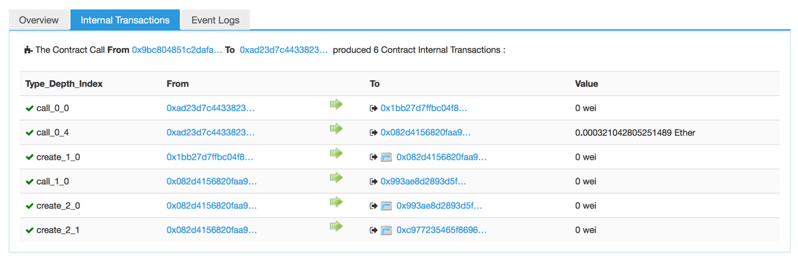 The transaction where splitDAO is created